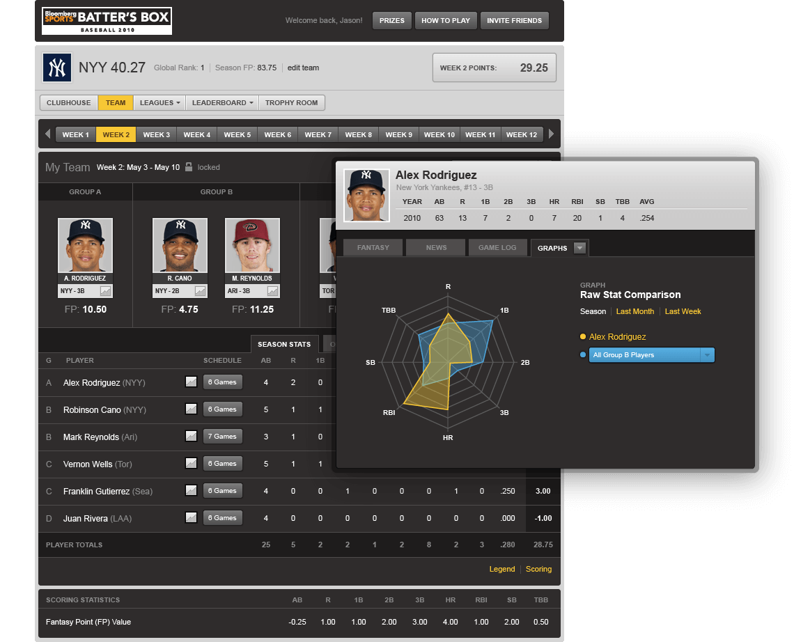 Bloomberg Sports Fantasy Baseball Team